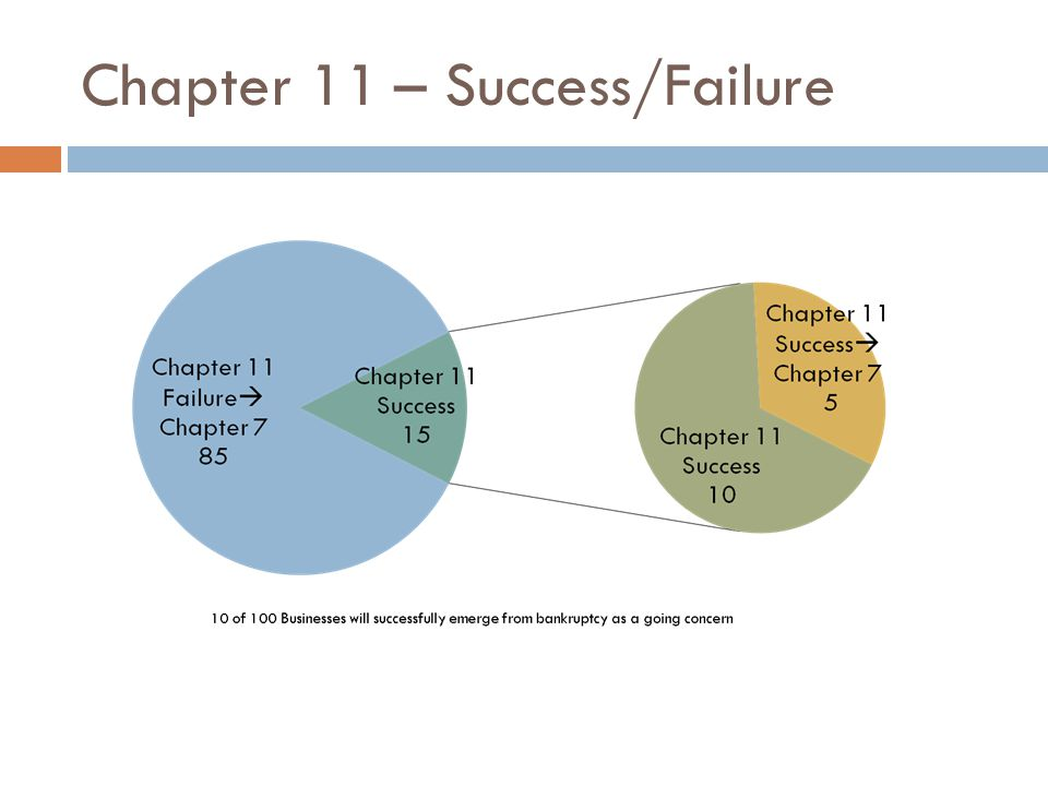 Chapter 11 – Success/Failure