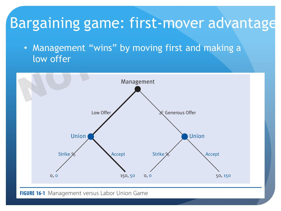 Bargaining game: first-mover advantage Management wins by moving first and making a low offer