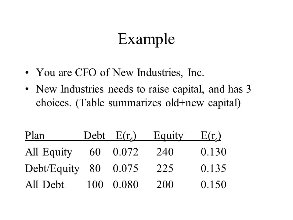 Example You are CFO of New Industries, Inc.
