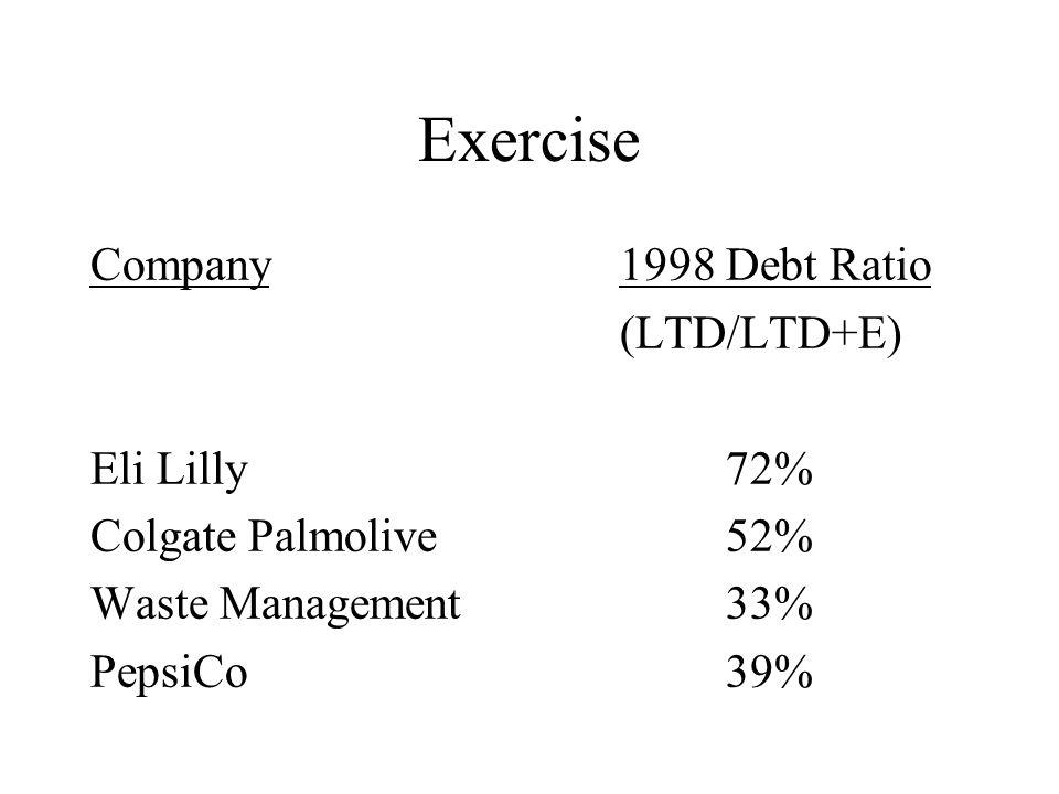 Exercise Company1998 Debt Ratio (LTD/LTD+E) Eli Lilly72% Colgate Palmolive52% Waste Management33% PepsiCo39%