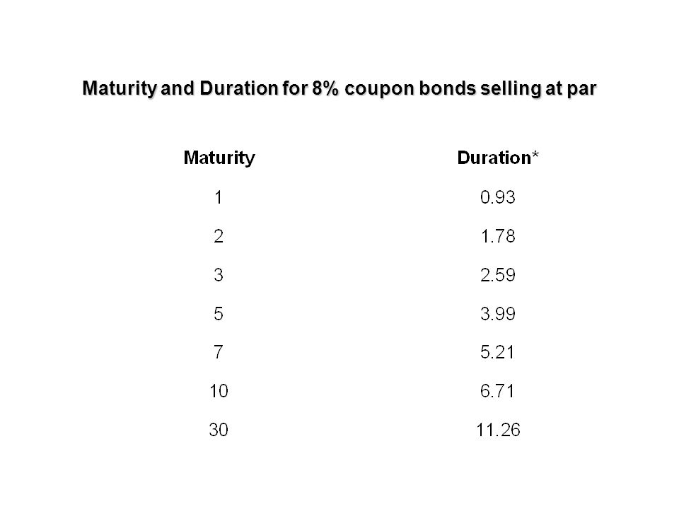 Duration & bond prices Relative price change = - (Duration)(Yield Change)/(1+y) Note that this is only an approximation.