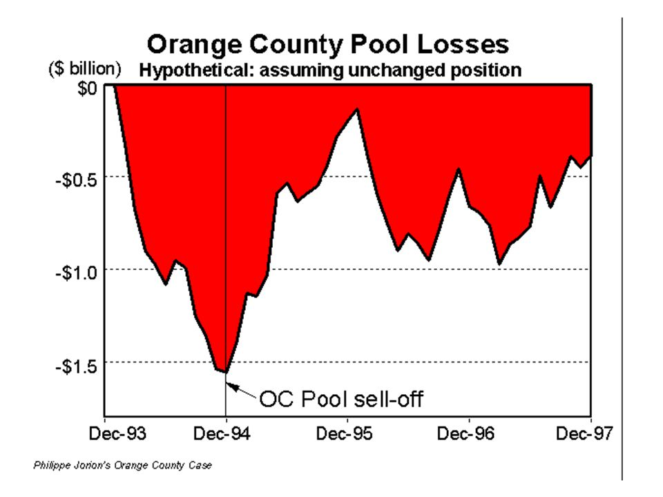 Orange County: Epilogue By liquidating the pool in December 1994, the county locked in a loss of $1.6 billion.