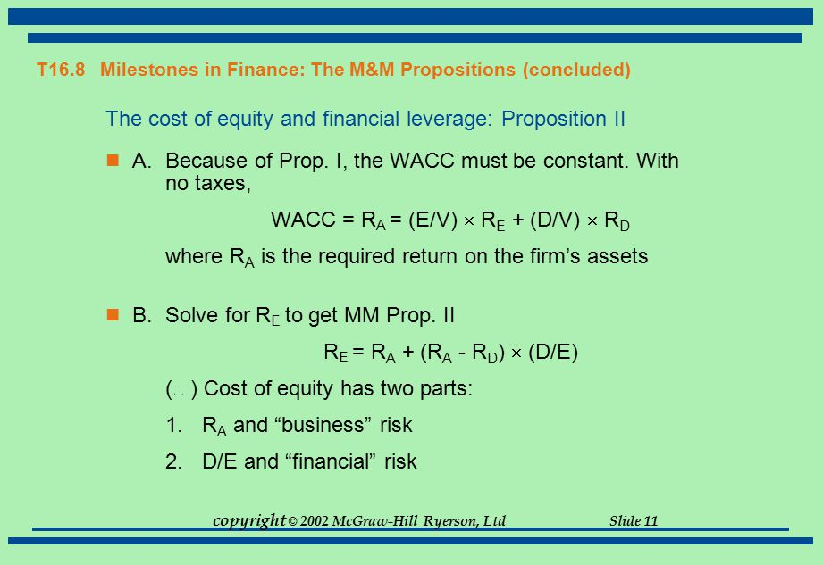 copyright © 2002 McGraw-Hill Ryerson, Ltd Slide 11 T16.8 Milestones in Finance: The M&M Propositions (concluded) The cost of equity and financial leve