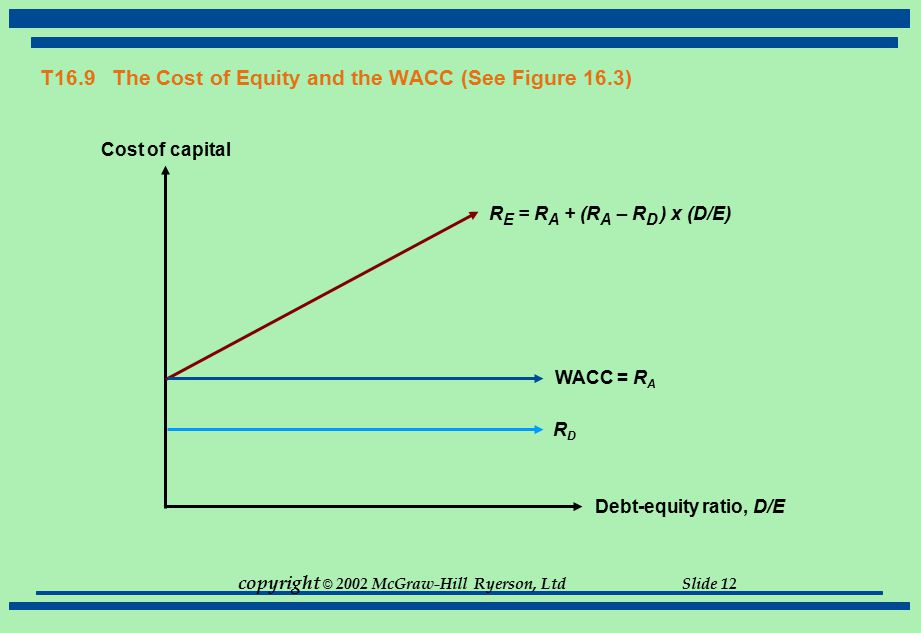copyright © 2002 McGraw-Hill Ryerson, Ltd Slide 12 T16.9 The Cost of Equity and the WACC (See Figure 16.3) Debt-equity ratio, D/E Cost of capital WACC
