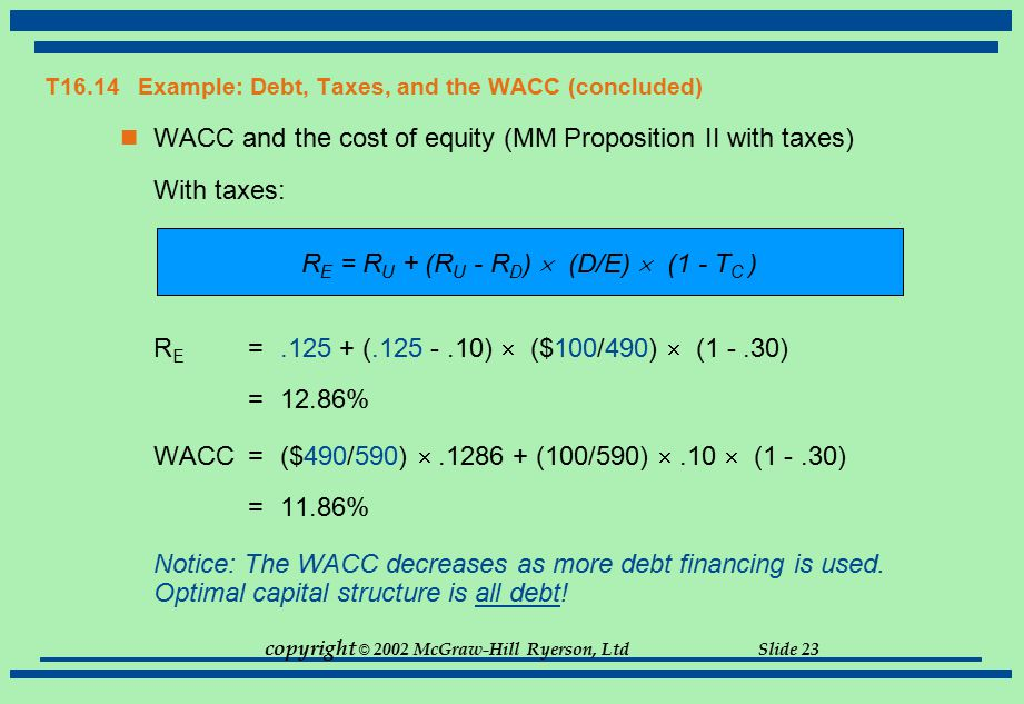 copyright © 2002 McGraw-Hill Ryerson, Ltd Slide 23 T16.14 Example: Debt, Taxes, and the WACC (concluded) WACC and the cost of equity (MM Proposition I
