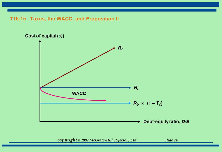 copyright © 2002 McGraw-Hill Ryerson, Ltd Slide 24 T16.15 Taxes, the WACC, and Proposition II Debt-equity ratio, D/E Cost of capital (%) RURU R D  (1