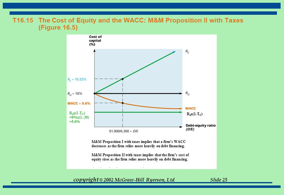 copyright © 2002 McGraw-Hill Ryerson, Ltd Slide 25 T16.15 The Cost of Equity and the WACC: M&M Proposition II with Taxes (Figure 16.5) R d x(1-T C ) =