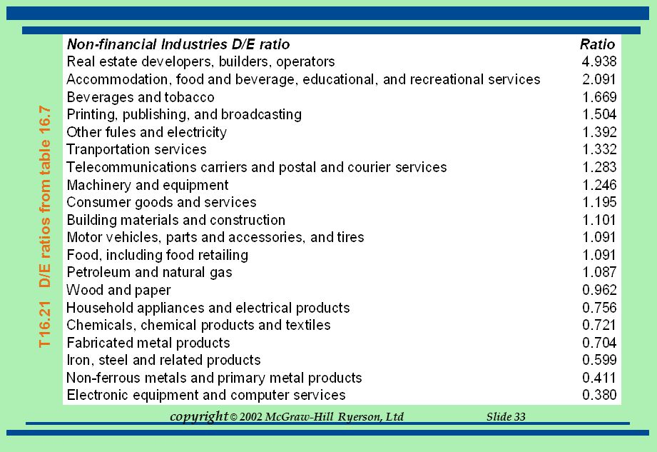 copyright © 2002 McGraw-Hill Ryerson, Ltd Slide 33 T16.21 D/E ratios from table 16.7