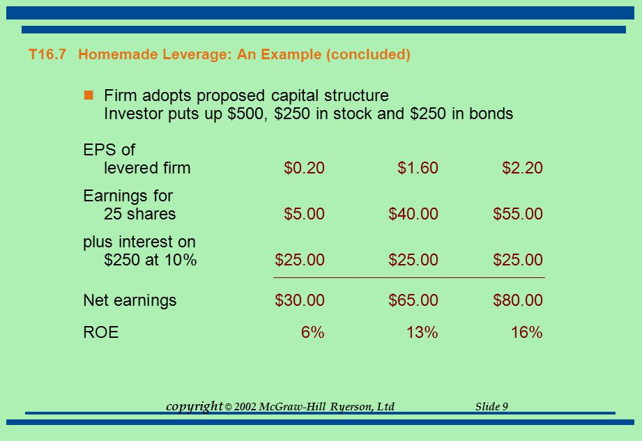 copyright © 2002 McGraw-Hill Ryerson, Ltd Slide 9 T16.7 Homemade Leverage: An Example (concluded) Firm adopts proposed capital structure Investor puts