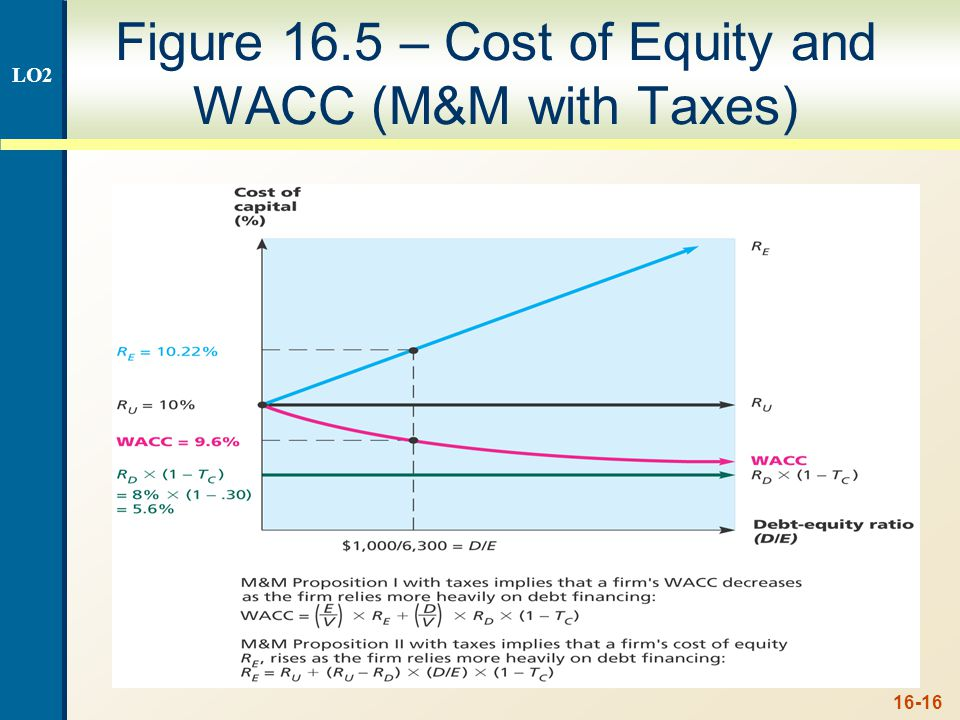 16-16 Figure 16.5 – Cost of Equity and WACC (M&M with Taxes) LO2