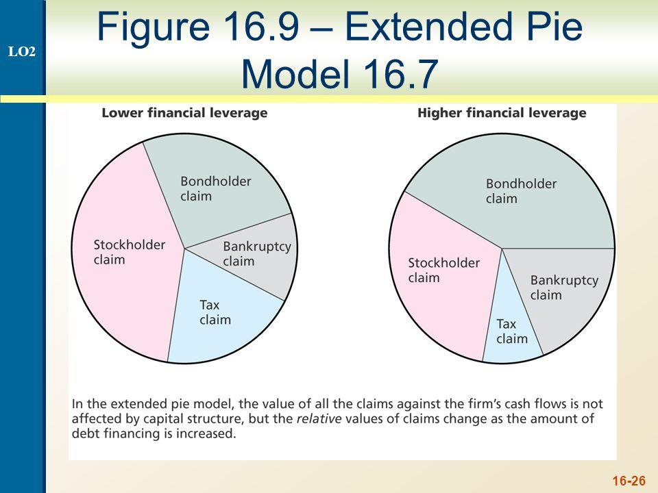 16-26 Figure 16.9 – Extended Pie Model 16.7 LO2