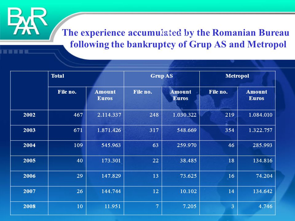 The experience accumulated by the Romanian Bureau following the bankruptcy of Grup AS and Metropol Content TotalGrup ASMetropol File no.Amount Euros File no.Amount Euros File no.Amount Euros 20024672.114.3372481.030.3222191.084.010 20036711.871.426317548.6693541.322.757 2004109545.96363259.97046285.993 200540173.3012238.48518134.816 200629147.8291373.6251674.204 200726144.7441210.10214134.642 20081011.95177.20534.746