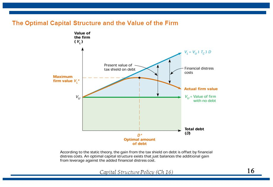 Capital Structure Policy (Ch 16)  The Optimal Capital Structure and the Value of the Firm