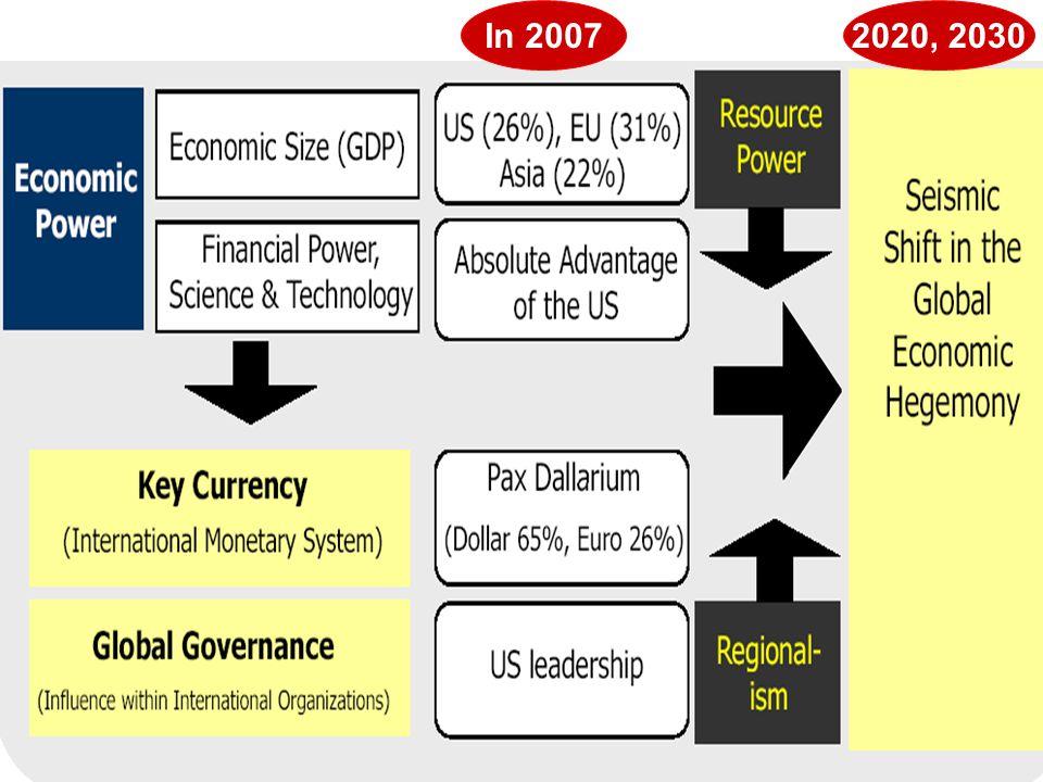 In 20072020, 2030