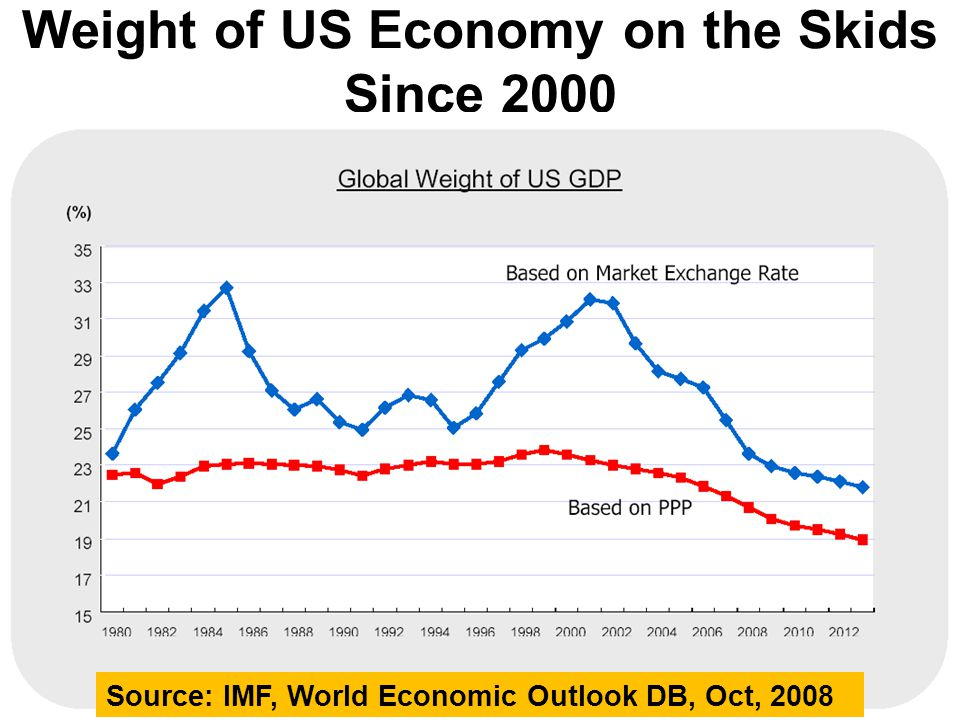 Weight of US Economy on the Skids Since 2000 Source: IMF, World Economic Outlook DB, Oct, 2008