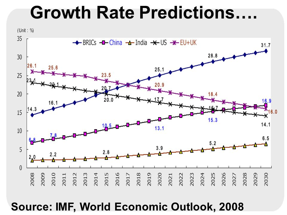 Growth Rate Predictions…. Source: IMF, World Economic Outlook, 2008