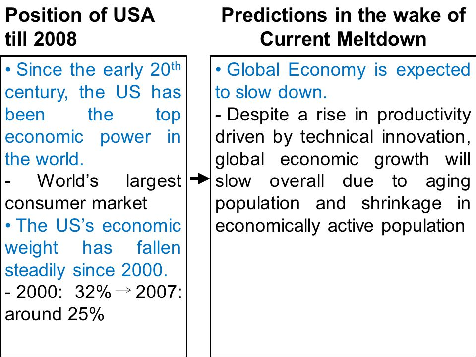 Since the early 20 th century, the US has been the top economic power in the world. - World's largest consumer market The US's economic weight has fal