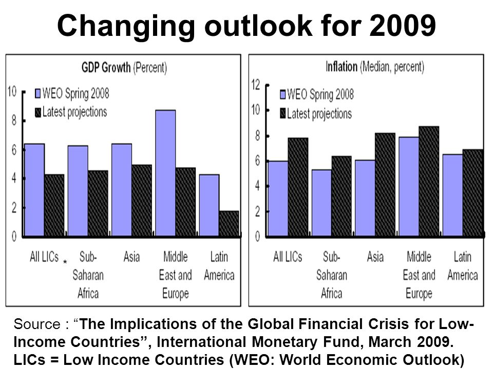 """Changing outlook for 2009 Source : """"The Implications of the Global Financial Crisis for Low- Income Countries"""", International Monetary Fund, March 200"""