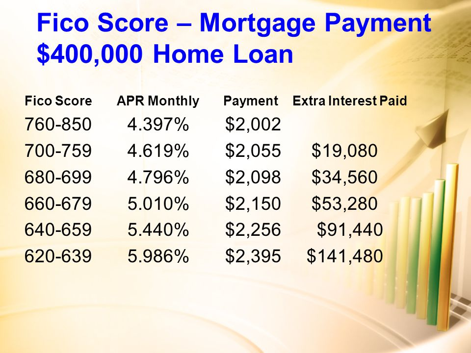 Fico Score – Mortgage Payment $400,000 Home Loan Fico Score APR Monthly Payment Extra Interest Paid 760-850 4.397% $2,002 700-759 4.619% $2,055 $19,080 680-699 4.796% $2,098 $34,560 660-679 5.010% $2,150 $53,280 640-659 5.440% $2,256 $91,440 620-639 5.986% $2,395 $141,480