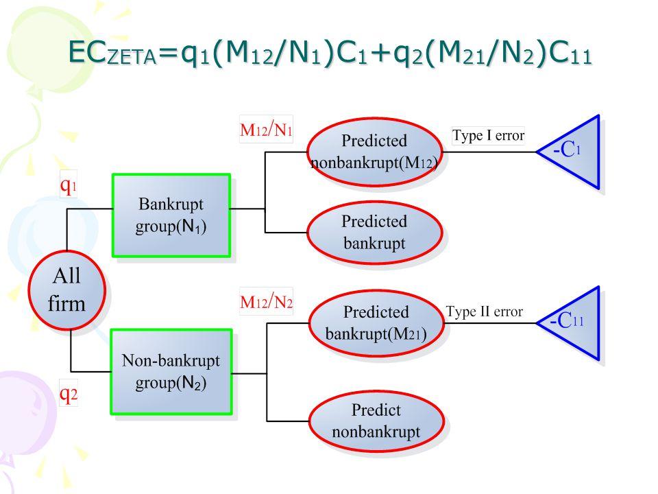EC ZETA =q 1 (M 12 /N 1 )C 1 +q 2 (M 21 /N 2 )C 11