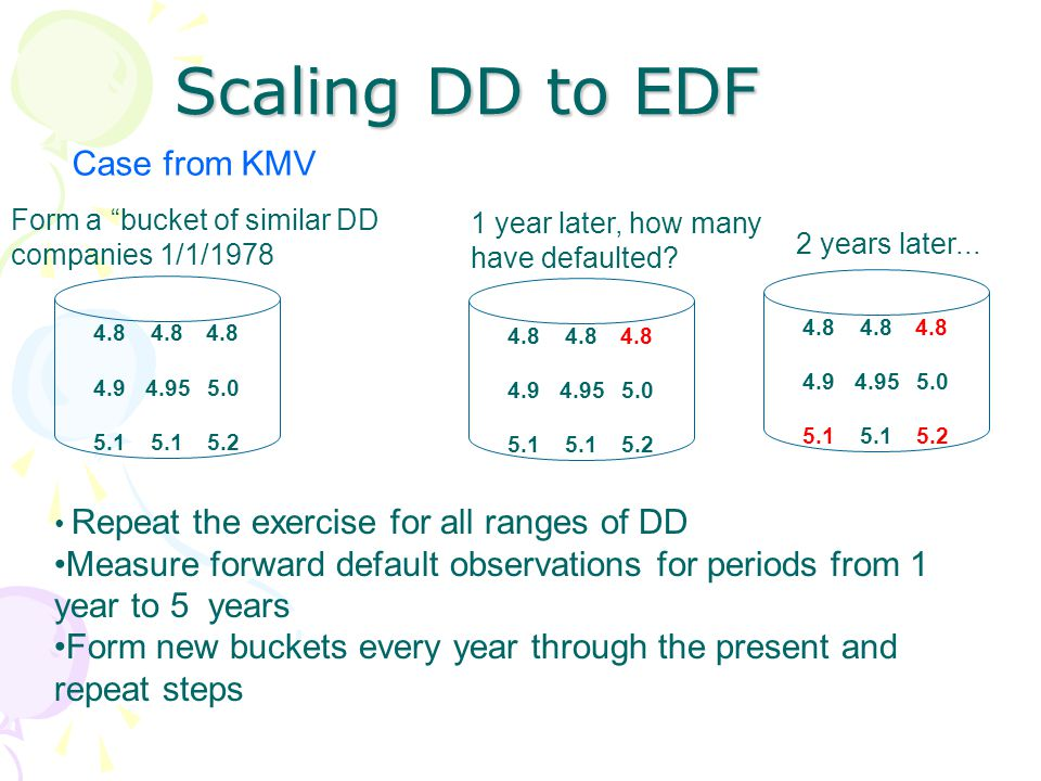 Scaling DD to EDF Form a bucket of similar DD companies 1/1/1978 4.8 4.94.955.0 5.1 5.2 4.8 4.94.955.0 5.1 5.2 4.8 4.94.955.0 5.1 5.2 4.8 1 year later, how many have defaulted.