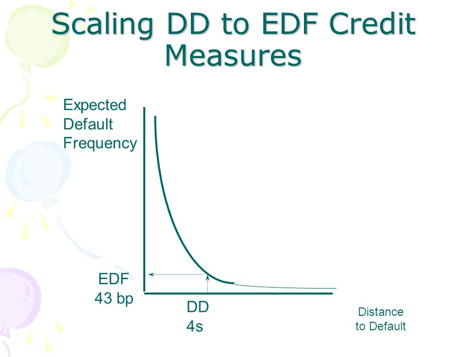 Scaling DD to EDF Credit Measures Distance to Default Expected Default Frequency EDF 43 bp DD 4s