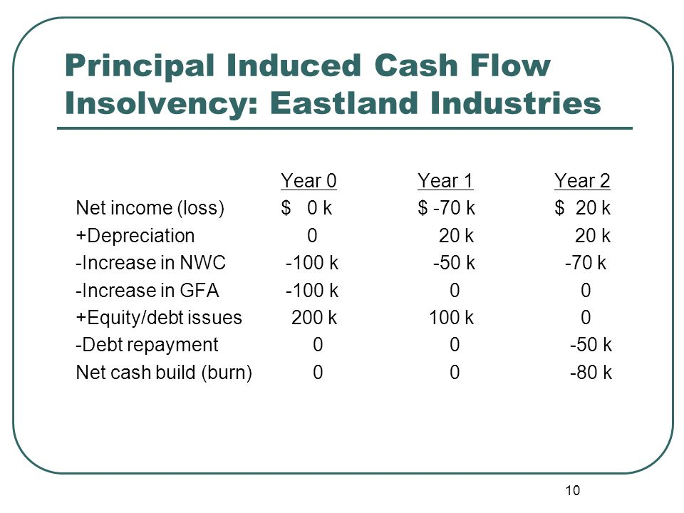10 Principal Induced Cash Flow Insolvency: Eastland Industries Year 0Year 1Year 2 Net income (loss)$ 0 k$ -70 k$ 20 k +Depreciation 0 20 k 20 k -Incre