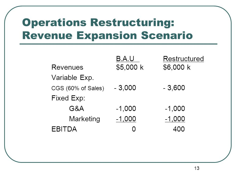 13 Operations Restructuring: Revenue Expansion Scenario B.A.URestructured Revenues$5,000 k$6,000 k Variable Exp. CGS (60% of Sales) - 3,000- 3,600 Fix