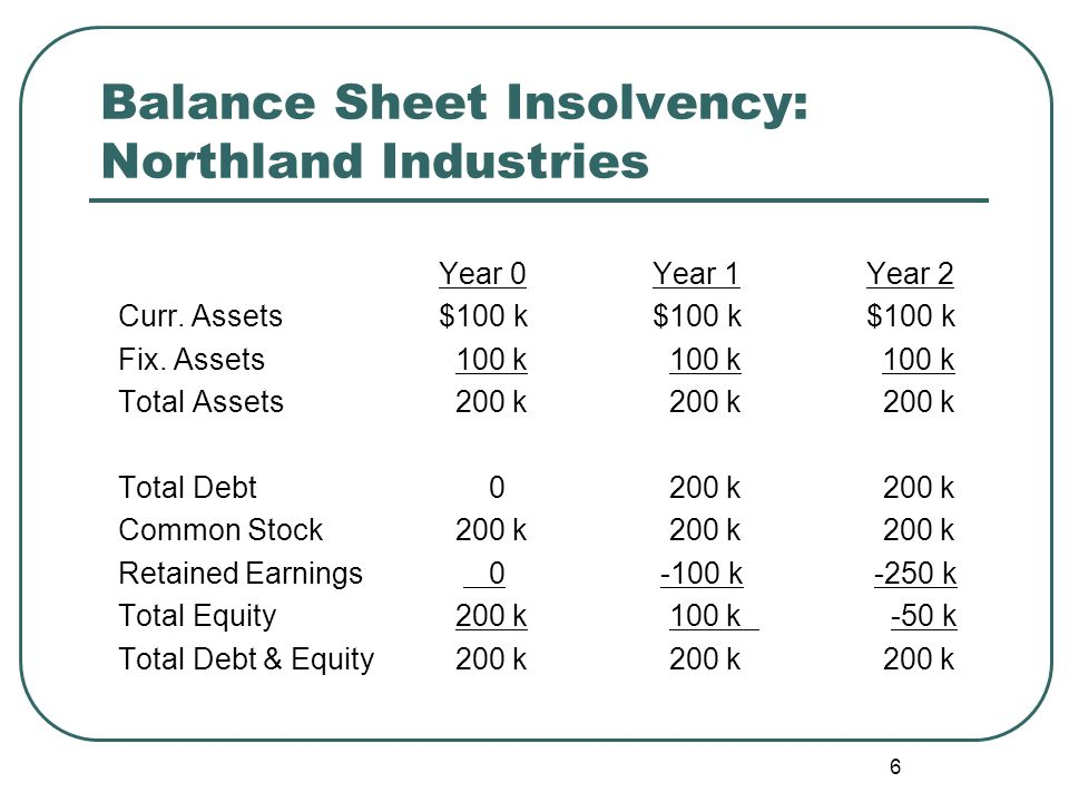 6 Balance Sheet Insolvency: Northland Industries Year 0Year 1Year 2 Curr. Assets$100 k$100 k$100 k Fix. Assets 100 k 100 k 100 k Total Assets 200 k 20
