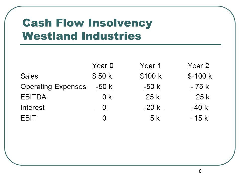 8 Cash Flow Insolvency Westland Industries Year 0Year 1Year 2 Sales$ 50 k$100 k$-100 k Operating Expenses -50 k -50 k - 75 k EBITDA 0 k 25 k 25 k Interest 0 -20 k -40 k EBIT 0 5 k - 15 k