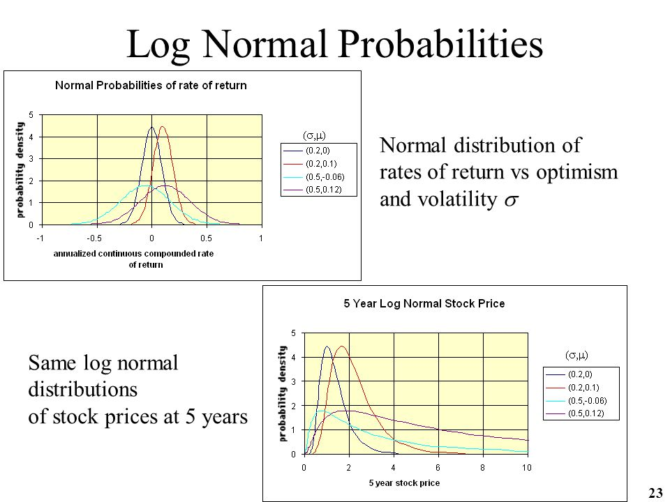 23 Log Normal Probabilities Normal distribution of rates of return vs optimism and volatility  Same log normal distributions of stock prices at 5 years