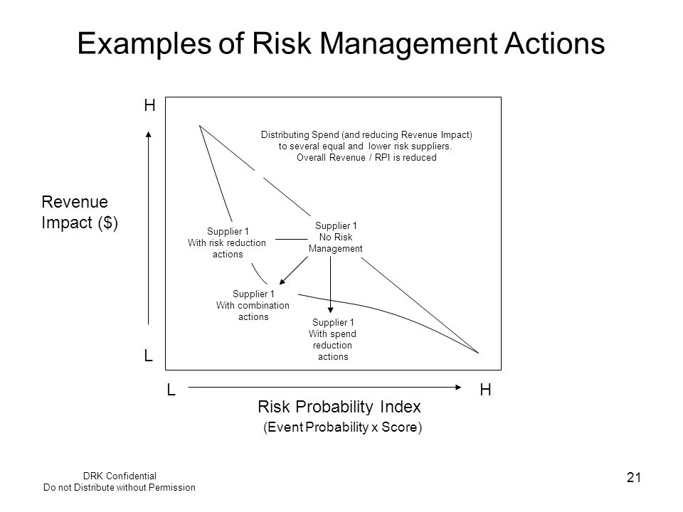 DRK Confidential Do not Distribute without Permission 21 Examples of Risk Management Actions Risk Probability Index Revenue Impact ($) L HL H Supplier 1 No Risk Management Distributing Spend (and reducing Revenue Impact) to several equal and lower risk suppliers.