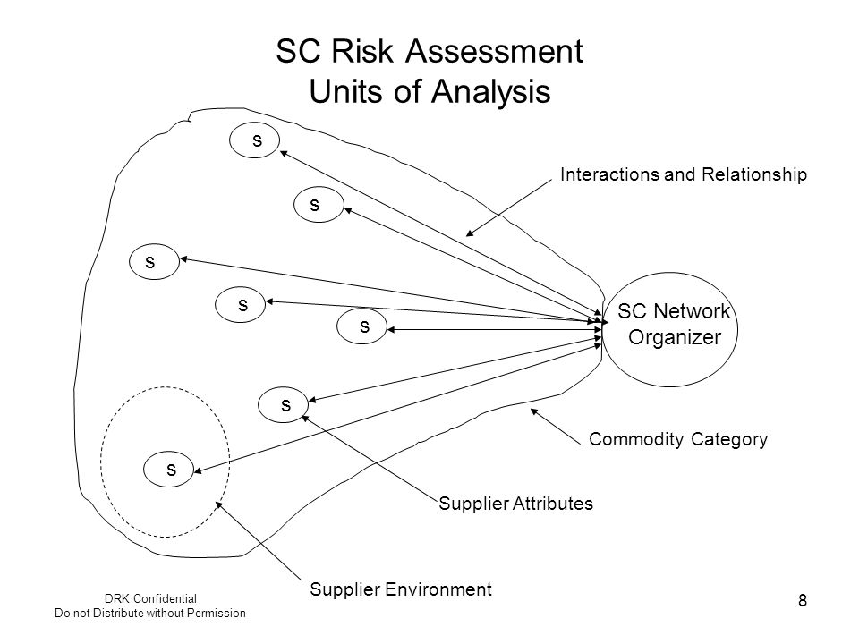 DRK Confidential Do not Distribute without Permission 8 SC Risk Assessment Units of Analysis s s s s s s s SC Network Organizer Commodity Category Int