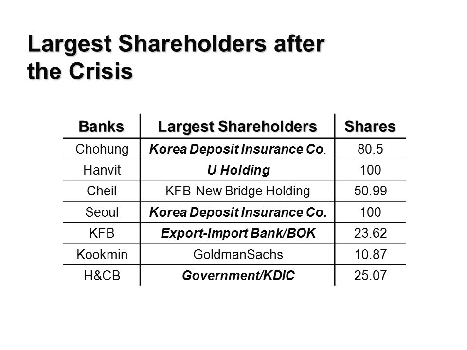 Largest Shareholders after the Crisis Banks Largest Shareholders Shares ChohungKorea Deposit Insurance Co.80.5 HanvitU Holding100 CheilKFB-New Bridge Holding50.99 SeoulKorea Deposit Insurance Co.100 KFBExport-Import Bank/BOK23.62 KookminGoldmanSachs10.87 H&CBGovernment/KDIC25.07 As of June 2001