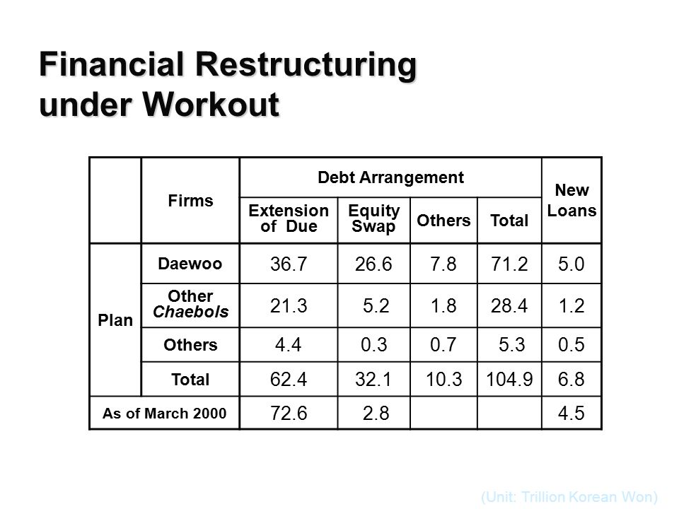 Financial Restructuring under Workout Firms Debt Arrangement New Loans Extension of Due Equity Swap OthersTotal Plan Daewoo 36.726.67.871.25.0 Other Chaebols 21.3 5.21.828.41.2 Others 4.40.30.7 5.30.5 Total 62.432.110.3104.96.8 As of March 2000 72.6 2.84.5 (Unit: Trillion Korean Won)