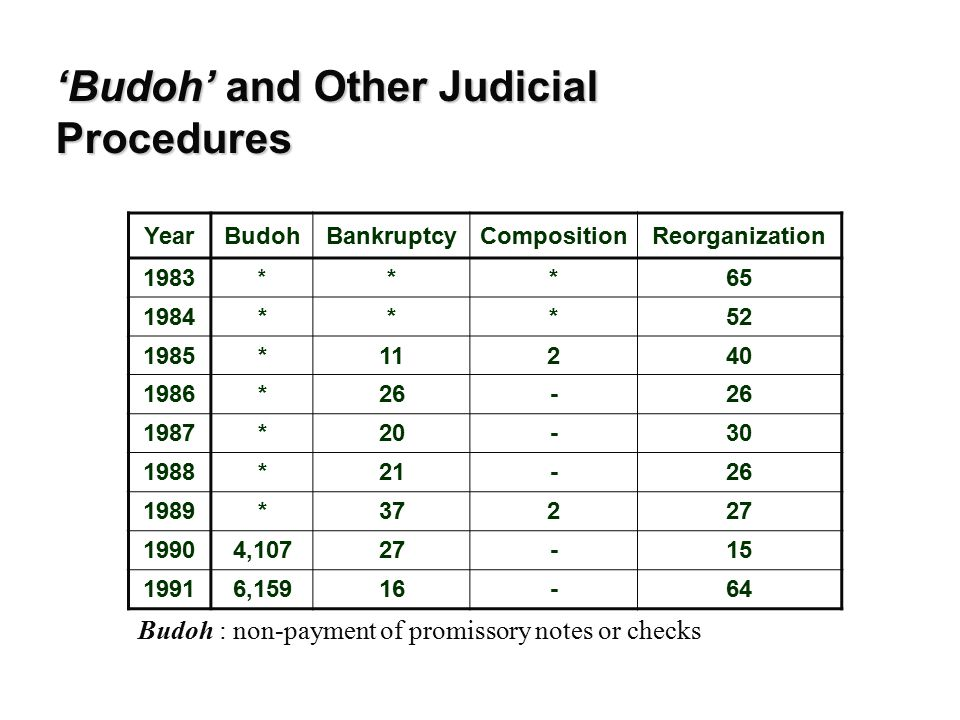 'Budoh' and Other Judicial Procedures YearBudohBankruptcyCompositionReorganization 1992 10,76914-89 1993 9,50226-41 1994 11,25518-42 1995 13,992121379 1996 11,58918952 1997 17,16838322132 1998 22,828467728148 1999 6,71873314037 2000 6,6934617832 2001 5,277 8425131