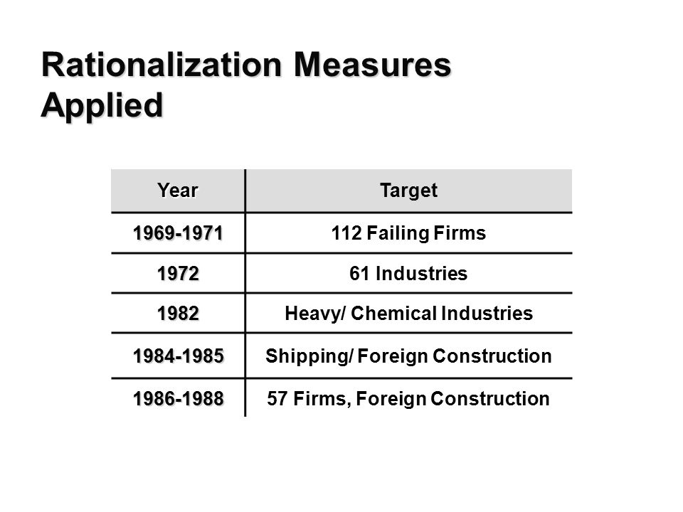 Rationalization Measures Applied YearTarget 1969-1971112 Failing Firms 197261 Industries 1982Heavy/ Chemical Industries 1984-1985Shipping/ Foreign Construction 1986-198857 Firms, Foreign Construction