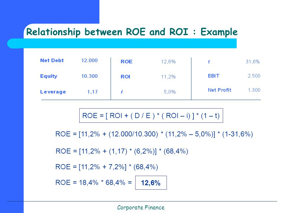 Corporate Finance Relationship between ROE and ROI : Example ROE = [ ROI + ( D / E ) * ( ROI – i) ] * (1 – t) ROE = [11,2% + (12.000/10.300) * (11,2% – 5,0%)] * (1-31,6%) ROE = [11,2% + (1,17) * (6,2%)] * (68,4%) ROE = [11,2% + 7,2%] * (68,4%) ROE = 18,4% * 68,4% = 12,6%