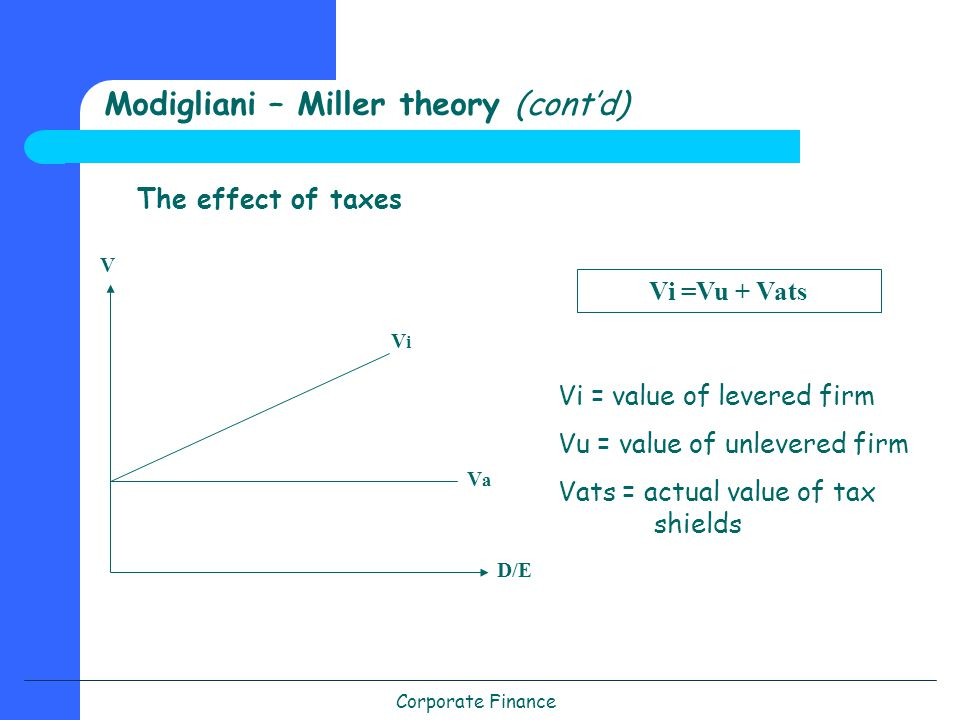 Corporate Finance Modigliani – Miller theory (cont'd) The effect of taxes Vi =Vu + Vats Vi = value of levered firm Vu = value of unlevered firm Vats = actual value of tax shields VaVa D/E V ViVi