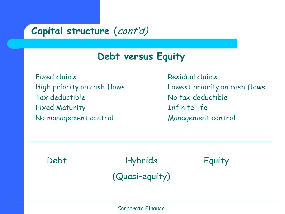 Corporate Finance Capital structure (cont'd) Debt versus Equity Residual claims Lowest priority on cash flows No tax deductible Infinite life Management control Fixed claims High priority on cash flows Tax deductible Fixed Maturity No management control _____________________________________________ Debt Hybrids (Quasi-equity) Equity