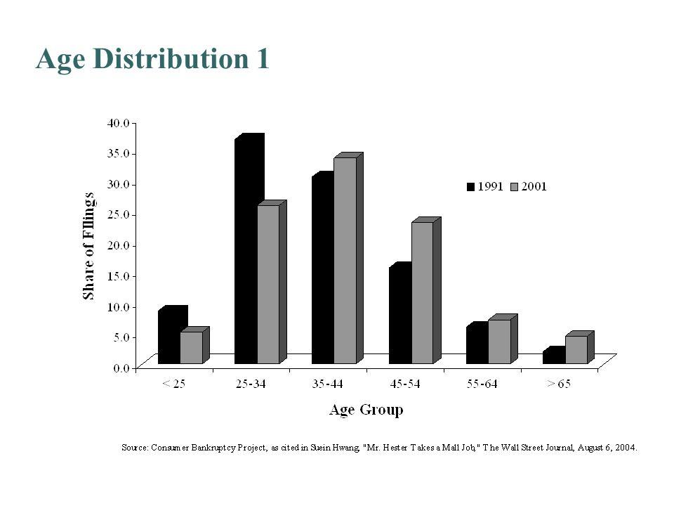 Age Distribution 1