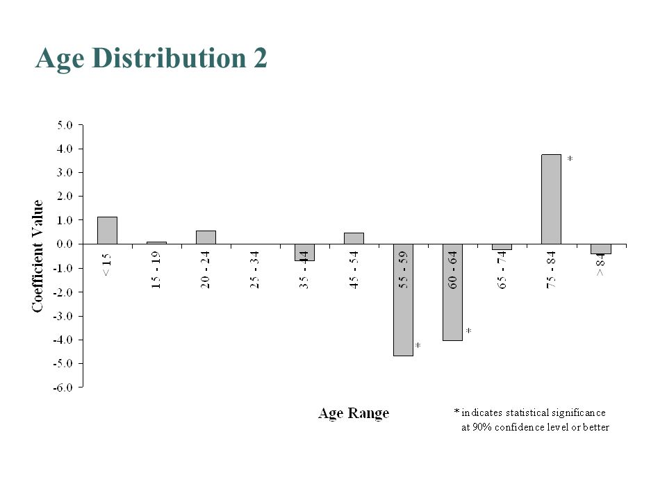 Age Distribution 2