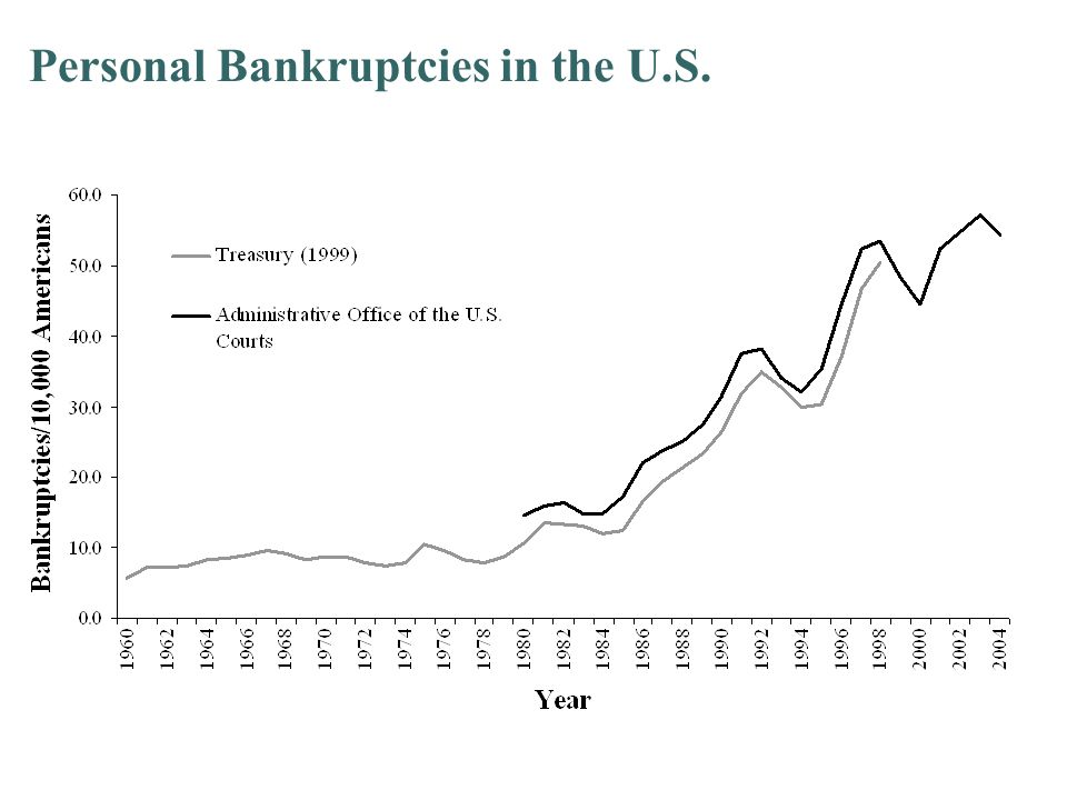 Bankruptcy Filing Rates by County, U.S., 2000