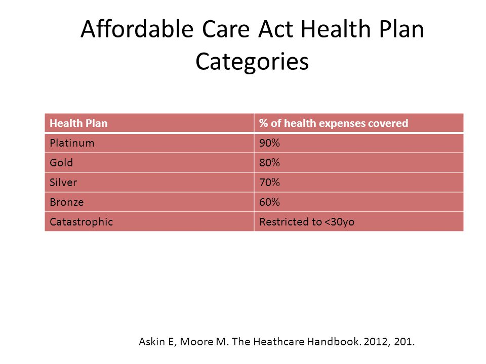 Affordable Care Act Health Plan Categories Health Plan% of health expenses covered Platinum90% Gold80% Silver70% Bronze60% CatastrophicRestricted to <30yo Askin E, Moore M.