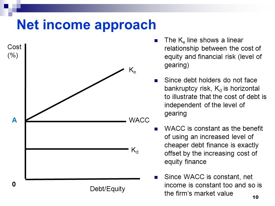 Net income approach The K e line shows a linear relationship between the cost of equity and financial risk (level of gearing) Since debt holders do not face bankruptcy risk, K d is horizontal to illustrate that the cost of debt is independent of the level of gearing WACC is constant as the benefit of using an increased level of cheaper debt finance is exactly offset by the increasing cost of equity finance Since WACC is constant, net income is constant too and so is the firm's market value WACC KdKd Cost (%) Debt/Equity 0 KeKe A 10