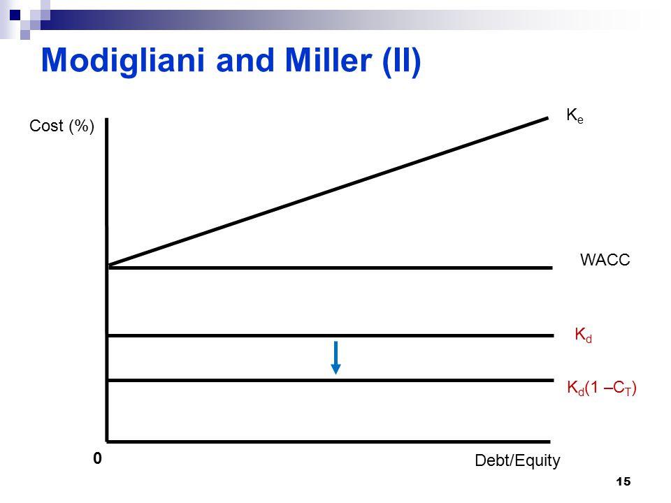 Modigliani and Miller (II) 0 Debt/Equity WACC KeKe KdKd Cost (%) K d (1 –C T ) 15