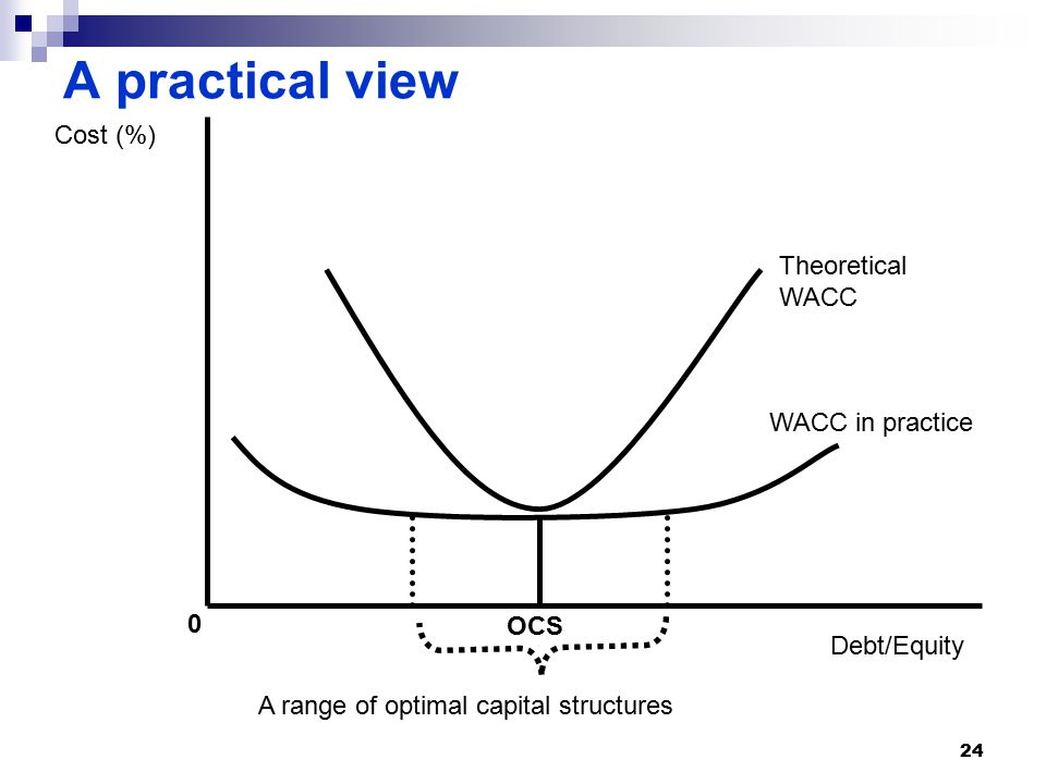 A practical view Theoretical WACC WACC in practice OCS 0 A range of optimal capital structures Debt/Equity Cost (%) 24
