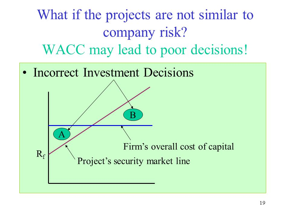 19 What if the projects are not similar to company risk? WACC may lead to poor decisions! Incorrect Investment Decisions RfRf Firm's overall cost of c