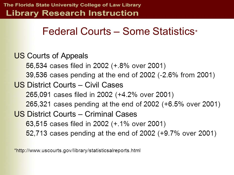 Federal Courts – Some Statistics * US Courts of Appeals 56,534 cases filed in 2002 (+.8% over 2001) 39,536 cases pending at the end of 2002 (-2.6% from 2001) US District Courts – Civil Cases 265,091 cases filed in 2002 (+4.2% over 2001) 265,321 cases pending at the end of 2002 (+6.5% over 2001) US District Courts – Criminal Cases 63,515 cases filed in 2002 (+.1% over 2001) 52,713 cases pending at the end of 2002 (+9.7% over 2001) *http://www.uscourts.gov/library/statisticsalreports.html