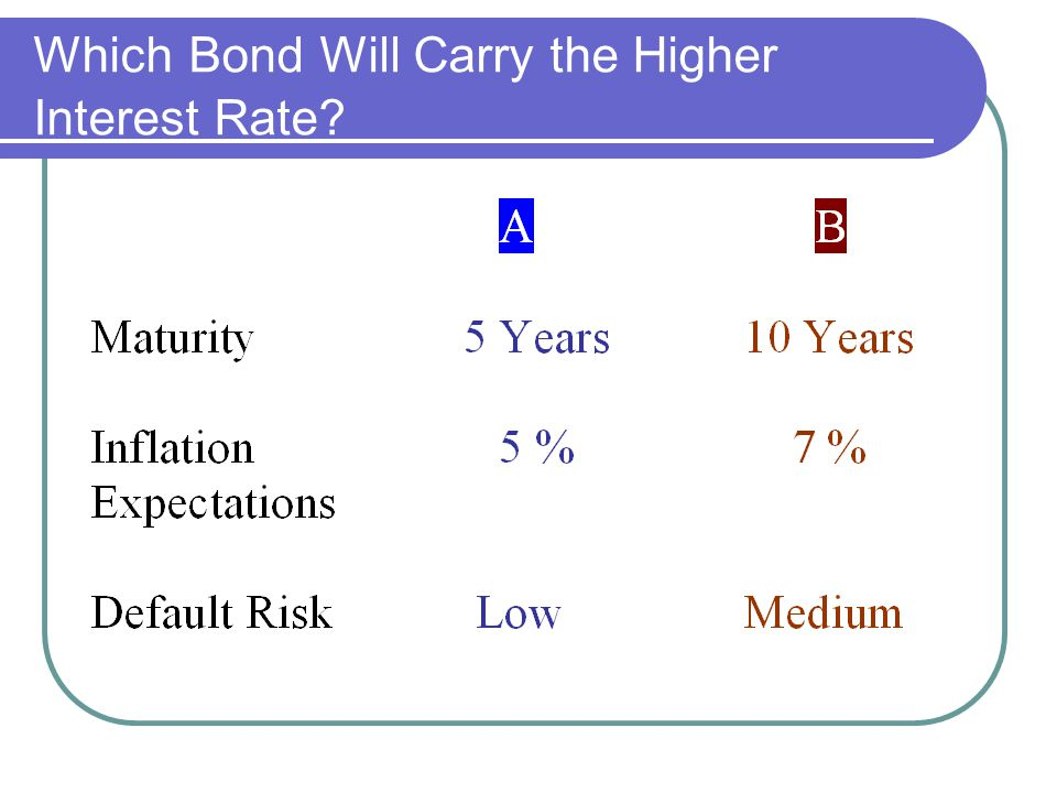 Which Bond Will Carry the Higher Interest Rate?